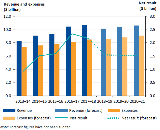 Graph illustrating the Sector revenue, expenditure and net result, 2013–14 to 2020–21