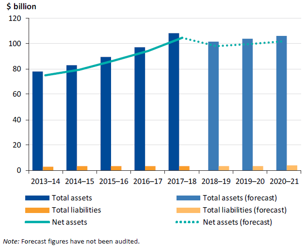 Graph showing the Sector total assets and liabilities, 2013–14 to 2020–21