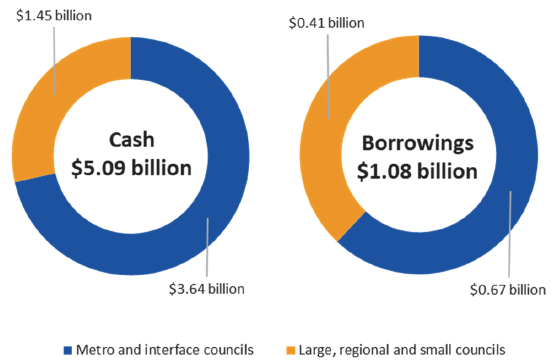 Two donut charts illustrating Sector cash and borrowing at 30 June 2018
