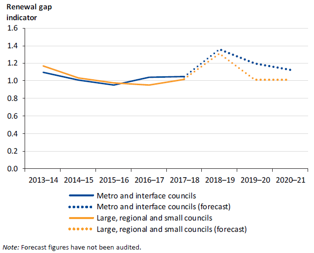 Graph showing the sector renewal gap indicator analysis, 2013–14 to 2020–21
