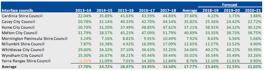 NET RESULT, 2013–14 TO 2020–21 for interface councils
