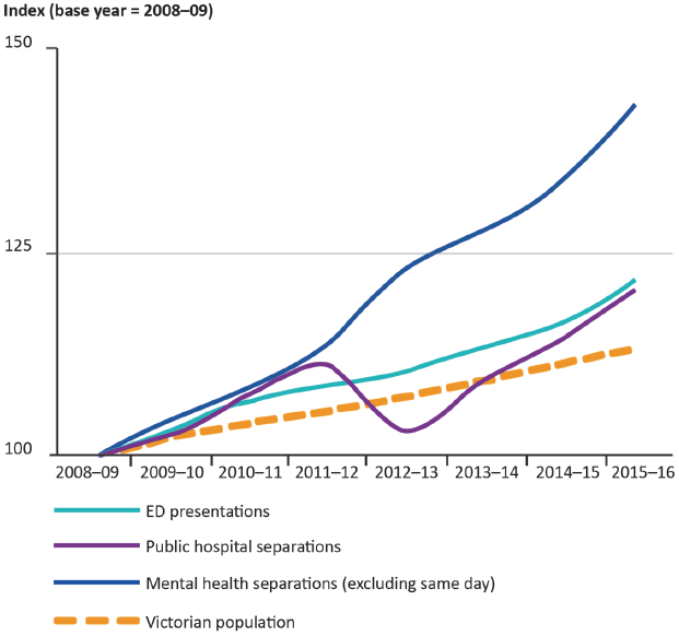 Indexed growth in Victorian health service-related events versus population