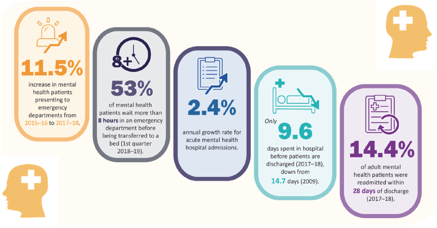 Key numbers about the Victorian mental health system