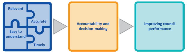 Figure 1D shows 3 main elements.  This first includes Relevance, Accuracy, Timeliness and Ease of Understanding which leaves to Accountability and decision-making which in turn leads to Improving council performance.