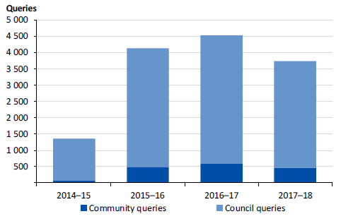 Figure 2I shows KYC website queries, 2014-15 to 2017-18