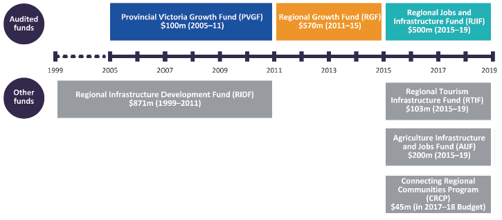 Figure 1C shows the regional grant programs administered by RDV since 1999.