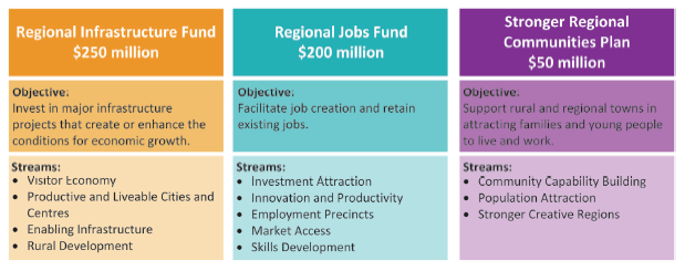 The three programs shown are Regional Infrastructure Fund ($250 million), Regional Jobs Fund ($200 million) and Stronger Regional Communities Plan ($50 million)