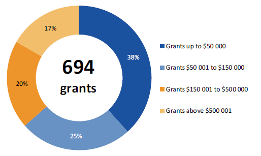 Pie chart shows 38% of grants were up to $50 000, 25% of grants were between $50 001 and $150 000, 20% of grants were between $150 001 and $500 000 and the remaining 17% of grants were above $500 001.