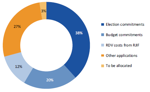 "Pie chart shows that 38% of funds were allocated to election commitments, 20% to budget commitments, 12% to RDV costs from RJIF, 27% to other applications and the remained 3% are ""to be allocated""."