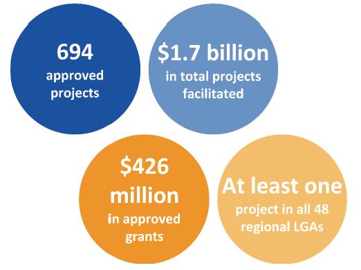 Infographic informs that RJIF had 694 approved projects, $1.7 billion in total projects facilitated, $426 million in approved grants, and at least one project in all 48 regional LGAs