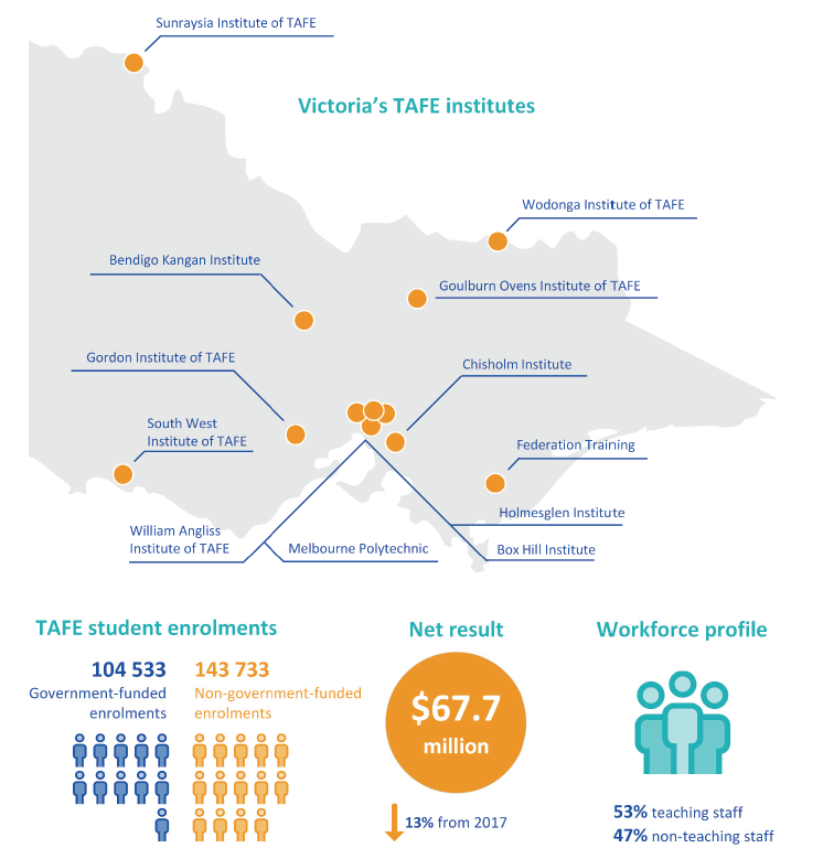 Figure 1A provides an overview of the TAFE sector in Victoria.