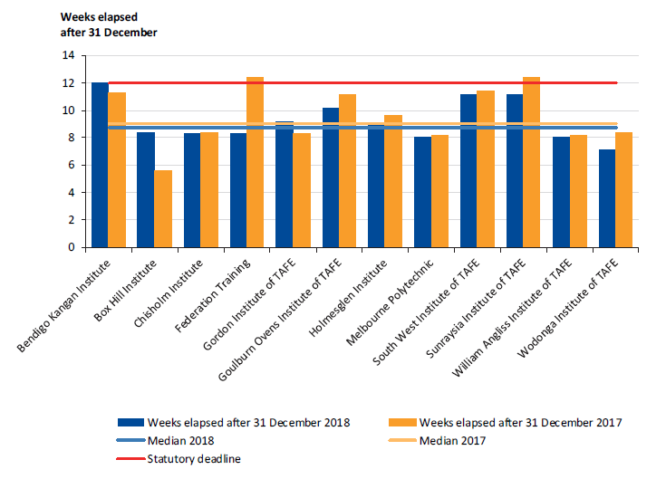 Figure 2A shows the time taken after year end for each TAFE to certify its financial report.