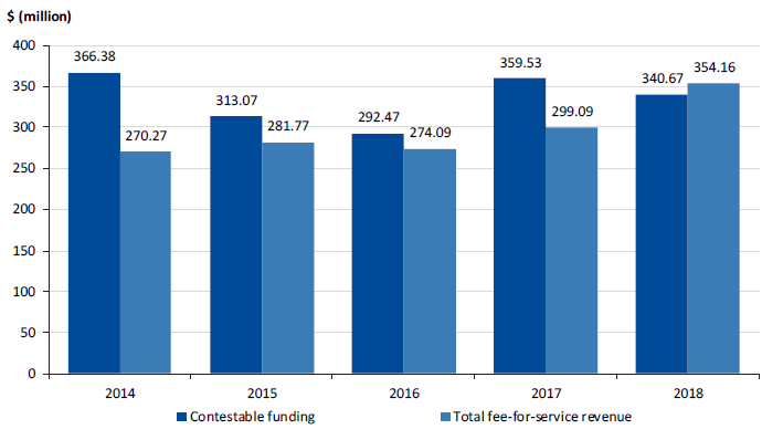 Figure 3B shows the trend in contestable funding against fee-for-service revenues over the past five years.