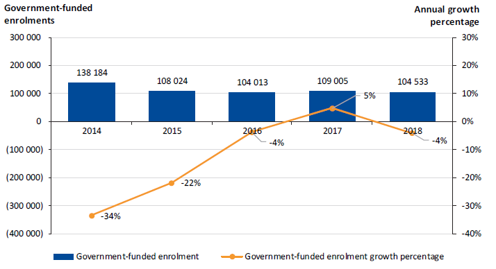 Figure 3C shows the trend in total government-funded enrolments across the 12 TAFEs over the past five years.