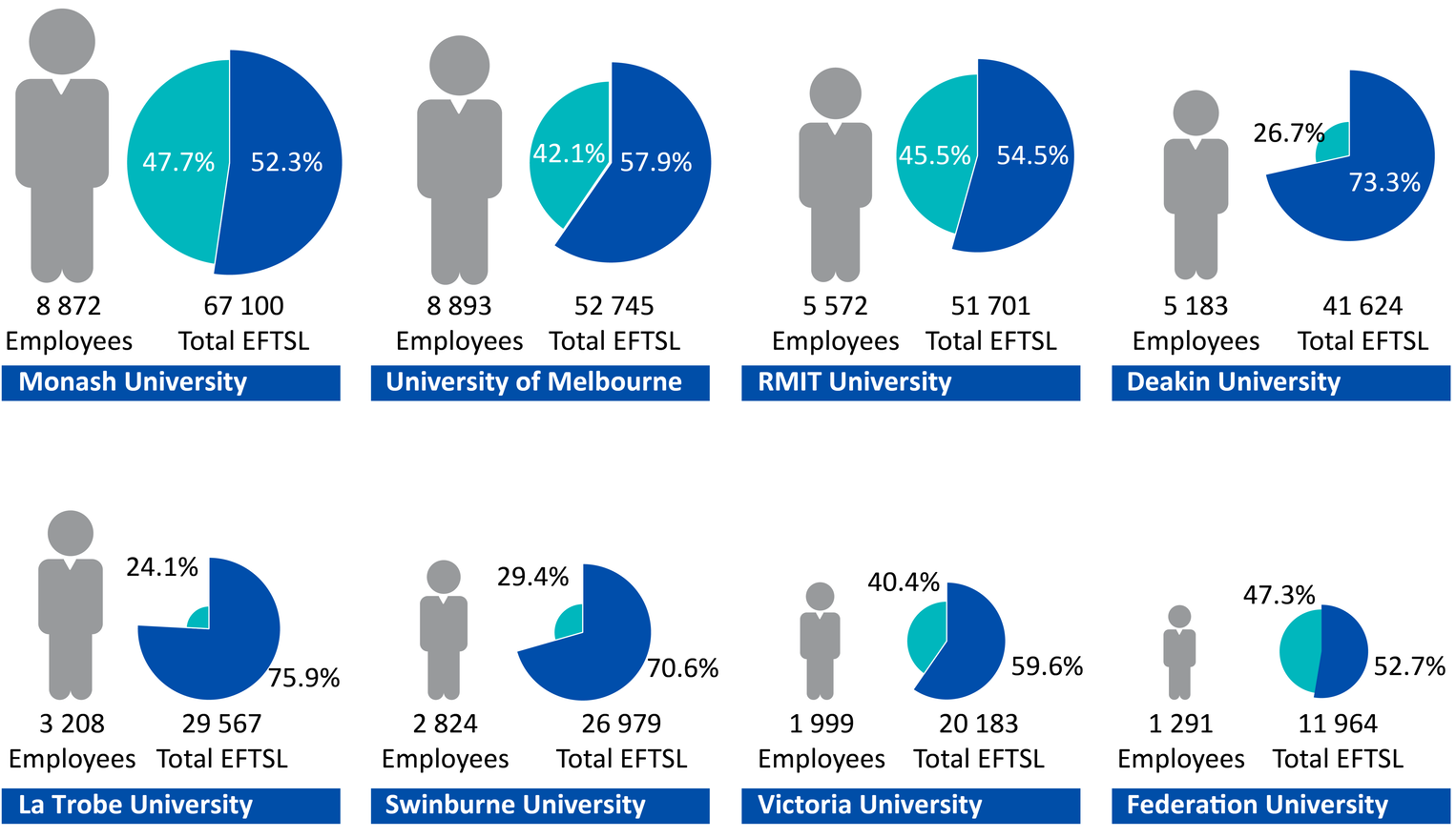 Figure 1C shows each university's relative size, based on the number of effective full-time students enrolled, and the number of staff employed.