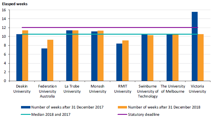 As shown in Figure 2B, all eight (in 2017, seven of eight) universities met the statutory deadline for finalising their financial reports.