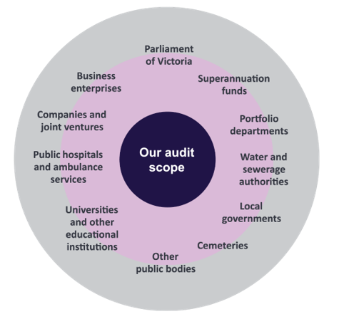 Our Audit Scope