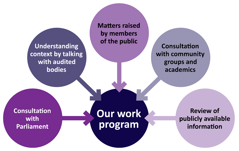 Our work program includes consultation with Parliament and with community groups and academics, understanding context by talking with audited bodies, matters raised by members of the public, and review of publicly available information.