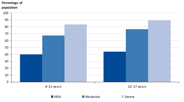 Figure 2B shows the 2015 Australian Government report of service use by 4–17 year-old Australians with mental health problems by age group and severity of problem