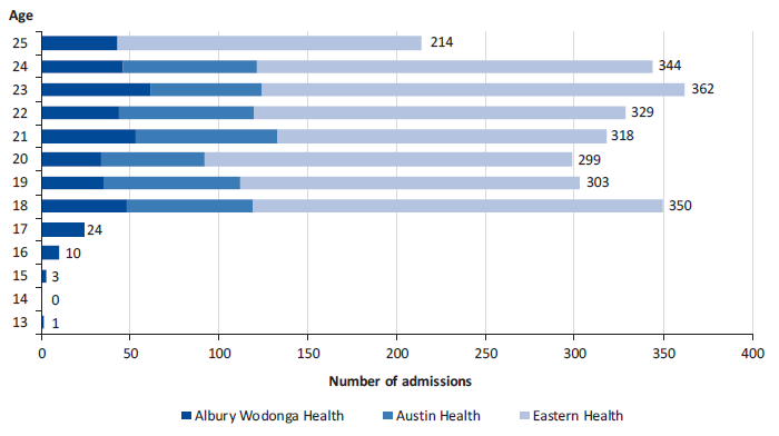 Figure 2F shows adolescents and young people in adult mental health services at audited health services during 2016–18, by age at admission