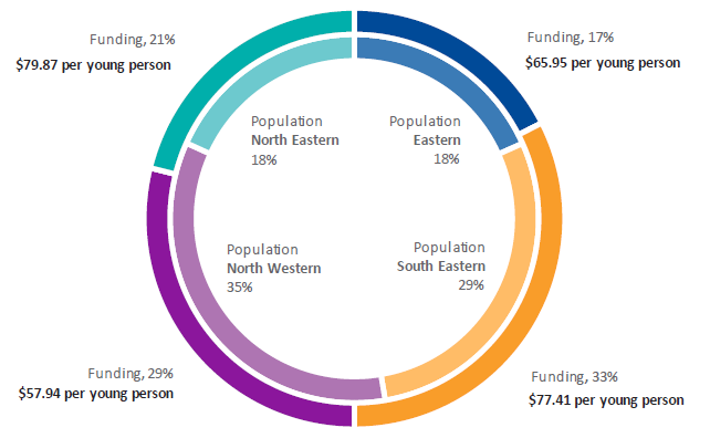 Figure 2J shows the geographic distribution of 2018–19 CYMHS funding compared to population of 0–24 year-olds