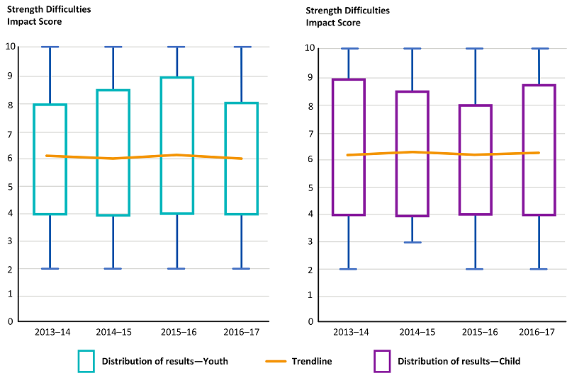 Figure 3H shows severity of mental health problems as shown by the SDQ's impact scores for Victorian CYMHS clients at access to community programs, by year