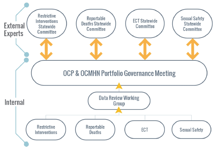 Figure 3K shows governance of quality and safety issues in mental health services managed by the OCP