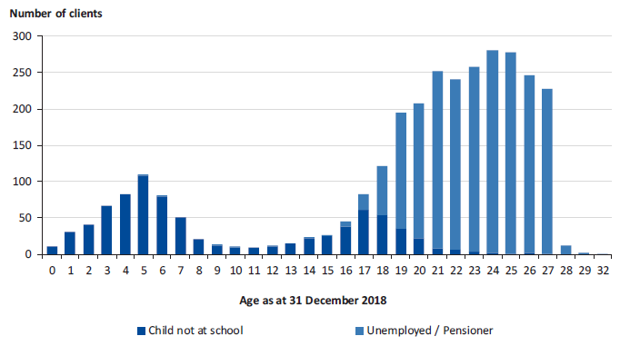 Figure 3M shows the number of clients with 'education status' recorded as 'not at school' or 'unemployed/pensioner'