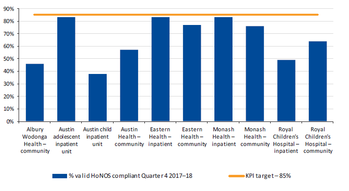 Figure 3N shows the completion of the HoNOSCA outcome measures in April to June 2018 by health service