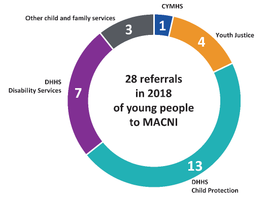 Figure 4H shows referral sources for MACNI clients aged under 25 years in 2018