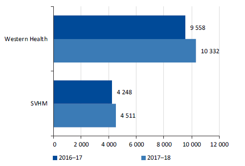 Number of unclaimed outpatient services in Western Health and SVHM, 2016–17 and 2017–18