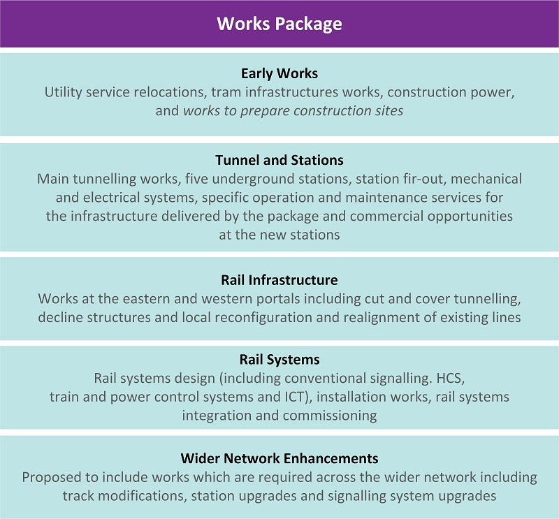 Figure 1E shows the works packages for the Melbourne Metro Tunnel Project