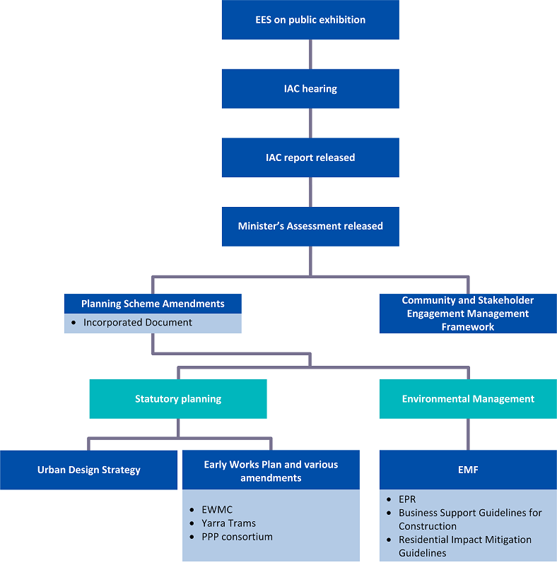 Figure 1L shows the EES processes and planning approvals relevant to this audit.