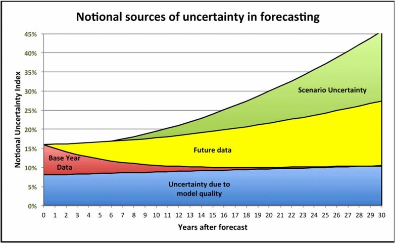 Figure 2A shows notional sources of uncertainty in predictive forecasting models