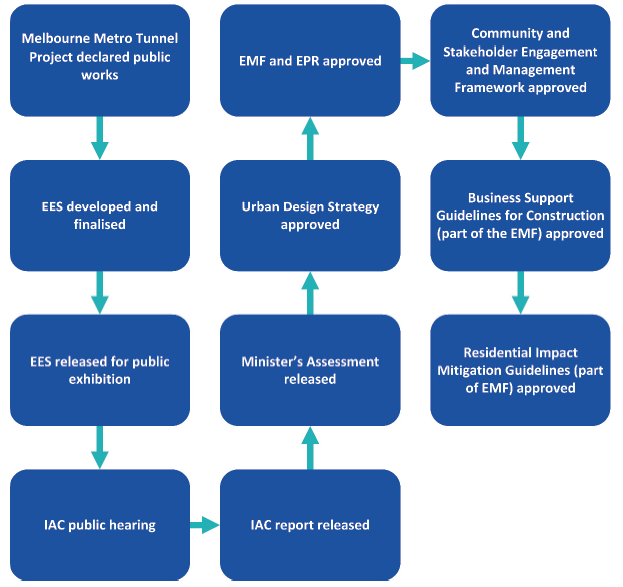 Figure 3B shows the EES process and post-EES approvals of environmental strategies for the Melbourne Metro Tunnel Project.