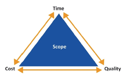The 'iron triangle' shown in Figure 4A is a conceptual tool for project managers to consider how changes in one project domain can lead to changes in another.