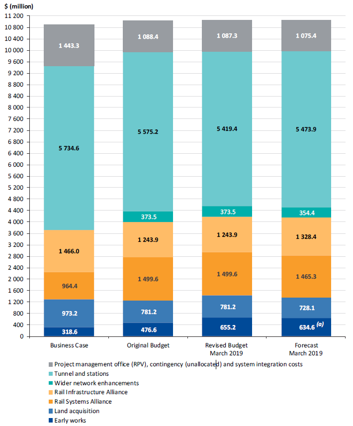 Figure 4F shows how the budget for the whole project has changed to the March 2019 final forecast cost since the business case.