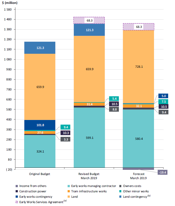 Figure 4G shows the overall budget changes for the early works phase of the Melbourne Metro Tunnel Project.