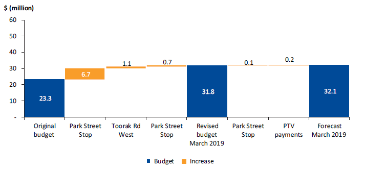Figure 4I shows the budget changes to the tram infrastructure works package, and the final forecast cost of $32.1 million.
