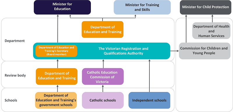 Roles and responsibilities in relation to schools