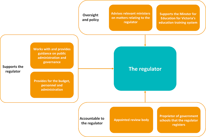 The department's multiple roles in relation to the regulator