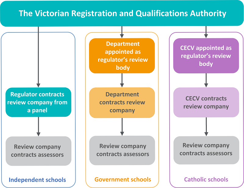 The regulator's outsourcing arrangements for school compliance assessments