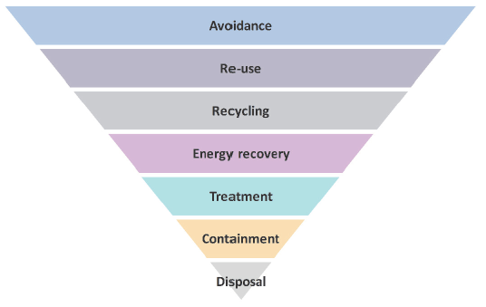 Hierarchy includes (from highest to lowest): avoidance, re-use, recycling, energy recovery, treatment, containment and then disposal.