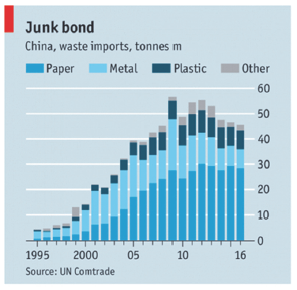 Figure 1E shows that China's import of waste started decreasing in line with the implementation of the Operation Green Fence Policy.