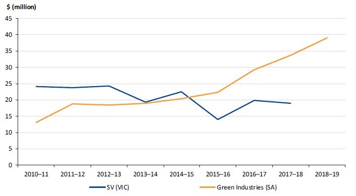 Figure 2C shows a funding comparison of SV and Green Industries SA from 2010–11 to 2018–19