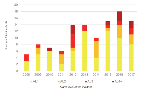 Figure 4I shows that most of the fires at resource recovery facilities took place between 2012 and 2017, with 2016 having the highest number of incidents.