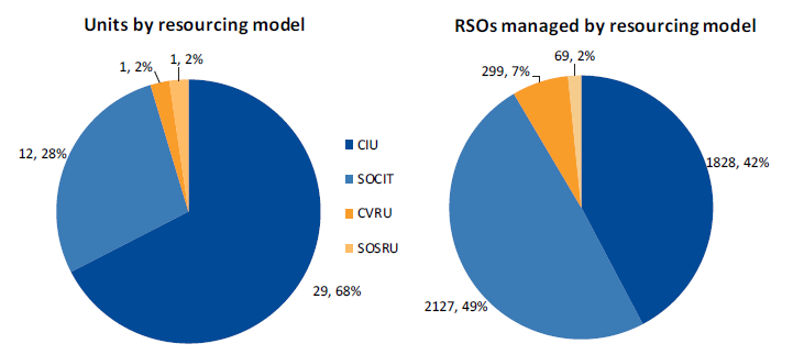 Figure 2A shows breakdown of resourcing models