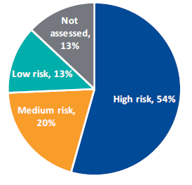 Figure 2E  shows RSO reoffenders by risk rating