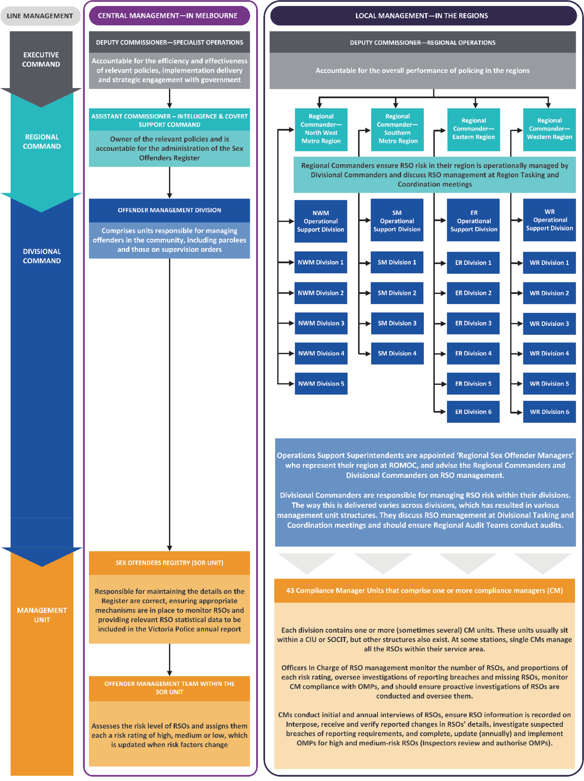 Figure 1C shows RSO management and governance responsibilities across Victoria Police