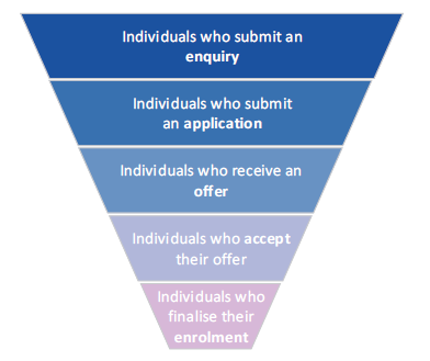 Figure 3A shows the enrolment funnel